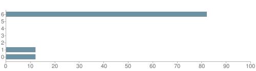 Chart?cht=bhs&chs=500x140&chbh=10&chco=6f92a3&chxt=x,y&chd=t:82,0,0,0,0,12,12&chm=t+82%,333333,0,0,10|t+0%,333333,0,1,10|t+0%,333333,0,2,10|t+0%,333333,0,3,10|t+0%,333333,0,4,10|t+12%,333333,0,5,10|t+12%,333333,0,6,10&chxl=1:|other|indian|hawaiian|asian|hispanic|black|white